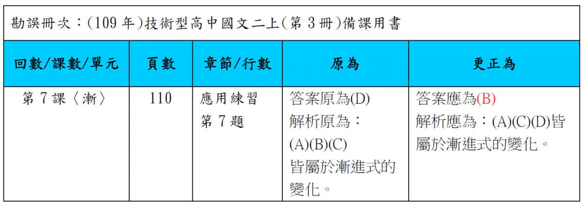 【備課用書】109上_技高國文二年級_備課用書B本_應用練習答案勘誤(2020/11/5)