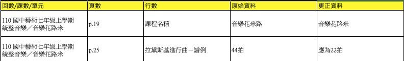 【課本】110上_國中藝術七年級_課本_內容勘誤(2021/9/30)